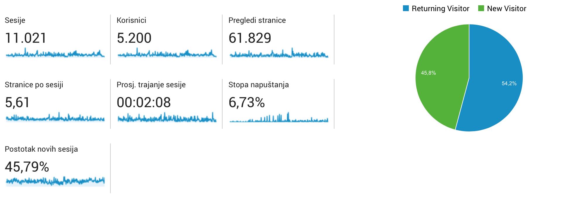 You are currently viewing Analiza posjećenosti portala u 2016. godini